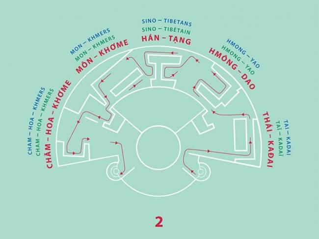 vietnam ethnology museum 2